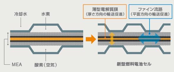 燃料電池スタックの構造