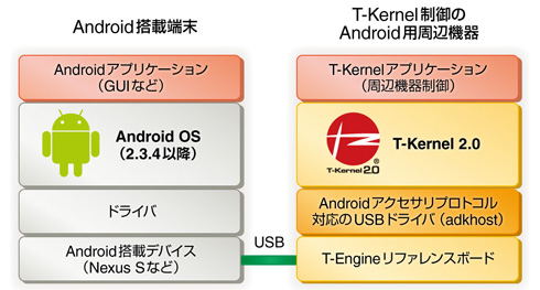 「T-Kernel for Android Open Accessory」のシステム構成