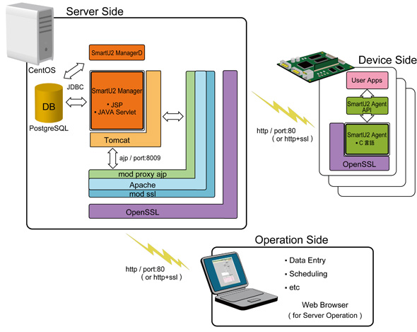リモートアップデータ「SmartU2」のシステム構成イメージ