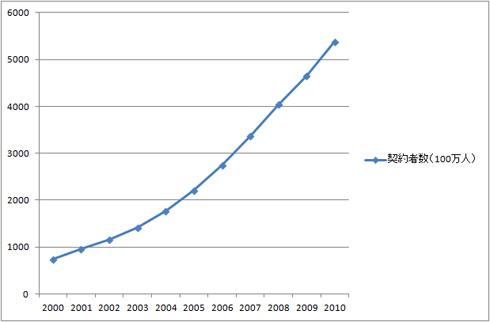 図1 世界の携帯電話契約者数