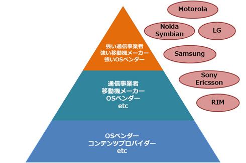 10年前の携帯電話業界の関係図