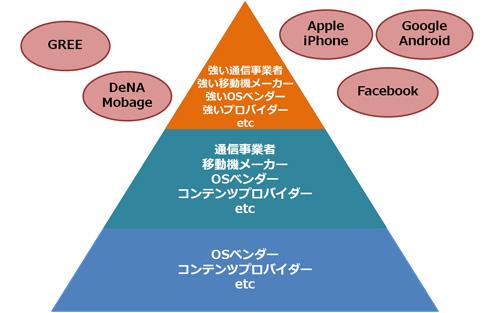 現在の携帯電話業界の関係図