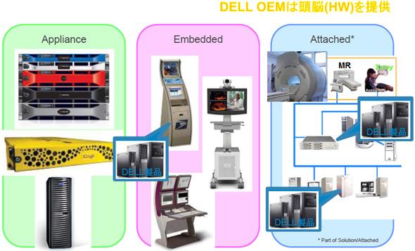デル OEMの提供形態
