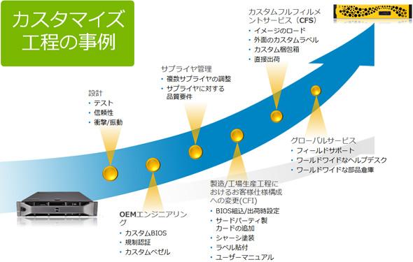 カスタマイズ工程の事例
