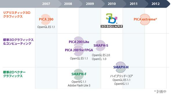 DMPのグラフィックスIPコア製品のロードマップ