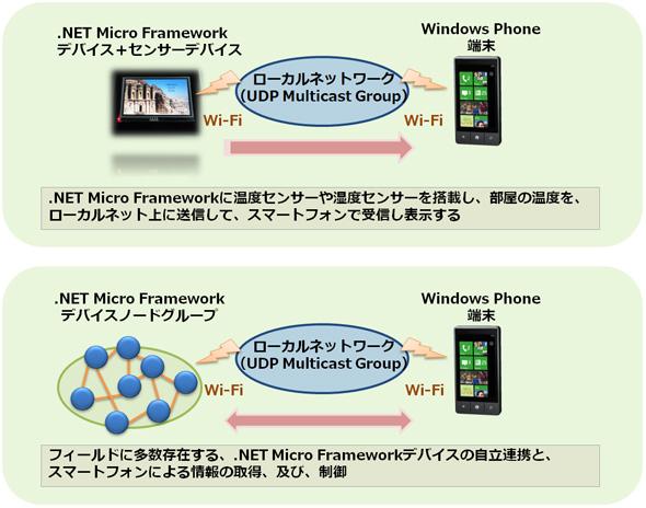 UDPのMulticast Group機能を使った通信のユースケース