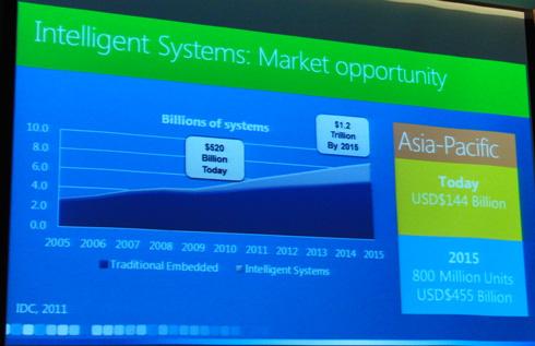 インテリジェントシステム市場の成長