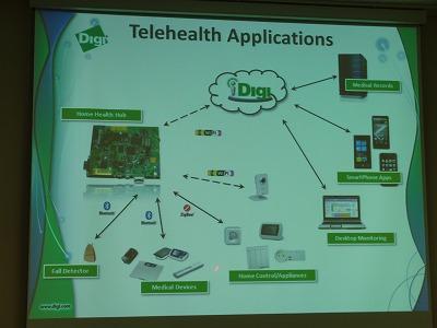 テレヘルス・アプリケーションの構成