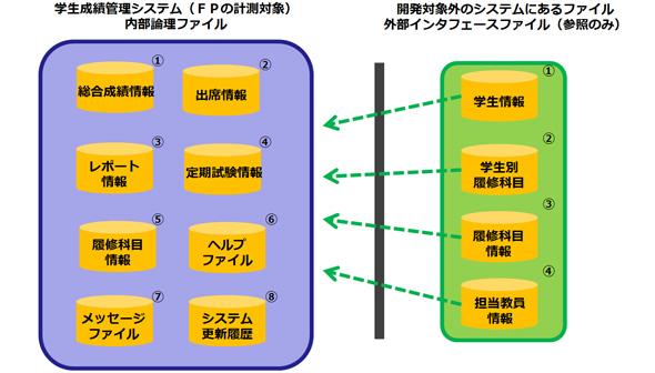 内部論理ファイルと外部インタフェースファイルの具体例