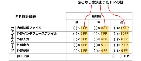 IFPUG法による総FP数の計算