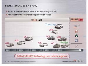 図2 VWグループにおけるMOSTの採用ロードマップ