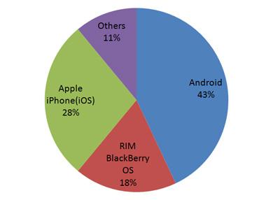 米スマートフォン市場で首位を獲得したAndroid