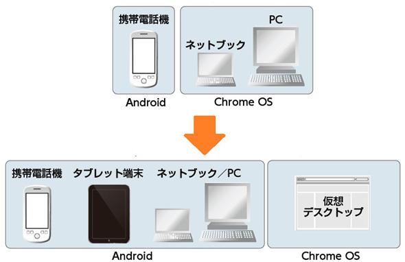 タブレットの登場によるGoogleの戦略変更