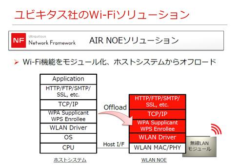 ユビキタス社のWi-Fiソリューション(1)