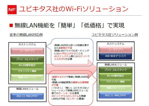 ユビキタス社のWi-Fiソリューション(2)