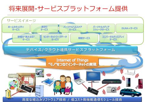 将来展開-サービスプラットフォーム提供