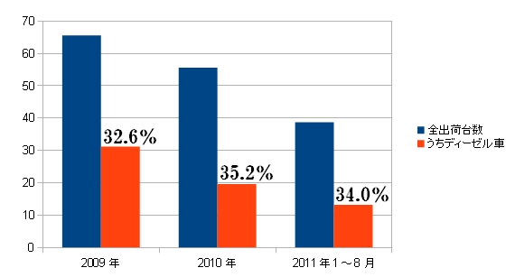 20111201ToyotaBMW_graph_570px.jpg