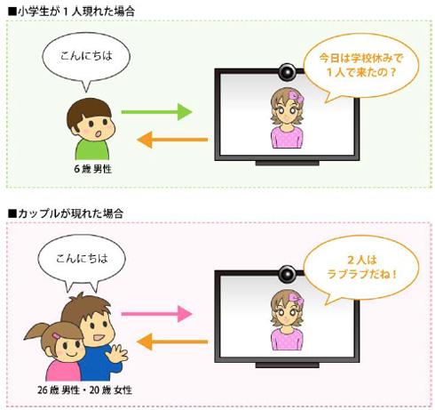ユーザーの人数・性別・年代による応答の変化