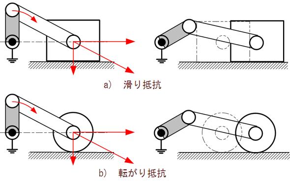摩擦係数の違いが機械効率に影響を与える