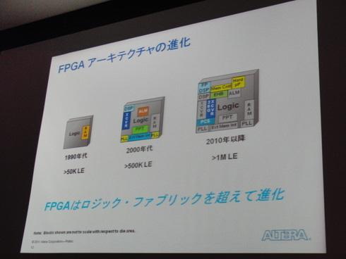 FPGAアーキテクチャの進化