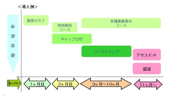 図1 DNVビジネス・アシュアランス・ジャパンが提供するISO 26262の認証取得に向けたサービス