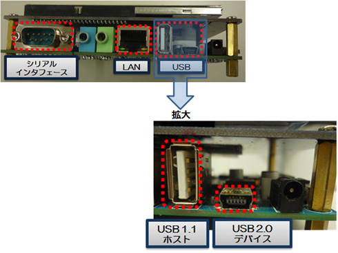 ターゲットボード側で使用できる通信用のインタフェース