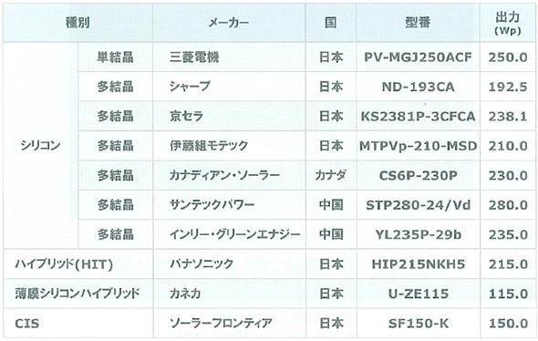 20111216softbank_list_590px.jpg