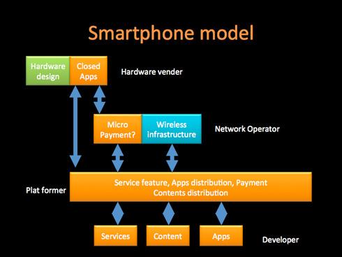 スマートフォンのモデル