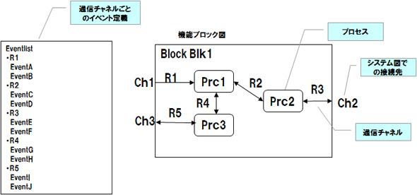ブロック図例