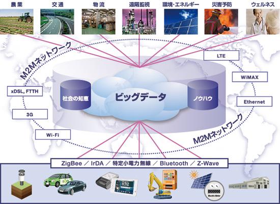 NECの目指すM2Mの世界