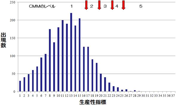 生産性指標とCMMのレベルとの関係