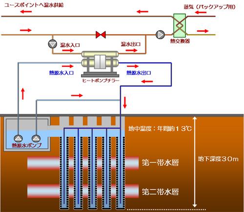 富士通長野工場における採熱システムの仕組み