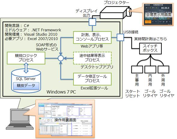 ETロボコン計測システムの構成