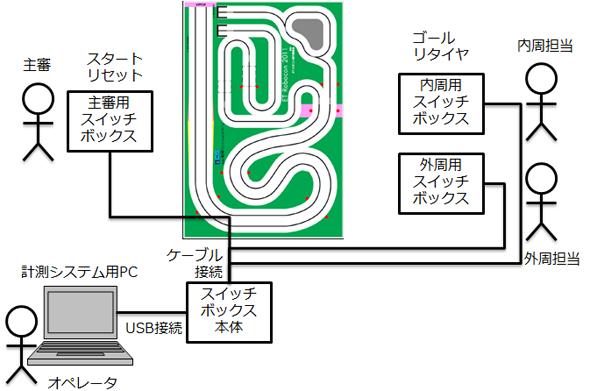 ETロボコン計測システムの配置
