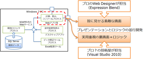 ETロボコン2011大会での開発担当