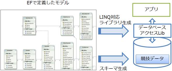 Entity FrameworkによるDB開発