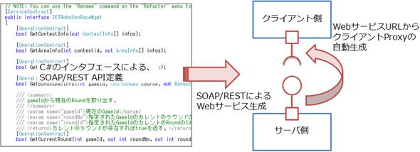 Windows Communication FoundationによるWebサービスプログラミング