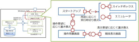 Managed Extension Frameworkによる部品の組み立て