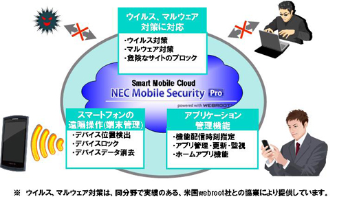 �uNEC Mobile Security Pro�v�Ƃ�