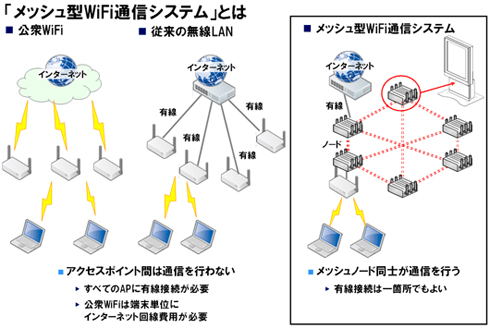 「メッシュ型WiFi通信システム」のイメージ