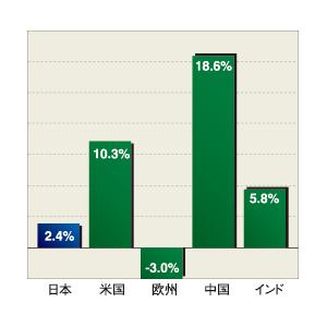 図2 平均年収の伸び率