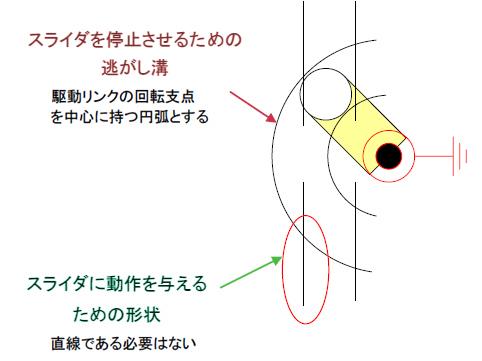 不感帯を発生させる円弧穴の設計
