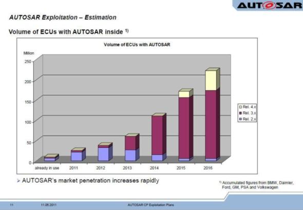 図3 AUTOSAR準拠のソフトウェアを搭載するECUの年間量産規模