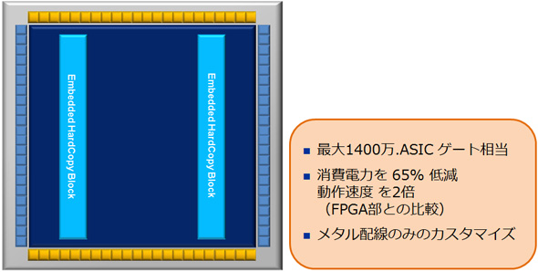 Embedded HardCopy Blockのイメージ