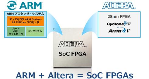 アルテラのSoC FPGAのイメージ