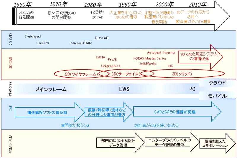 https://image.itmedia.co.jp/mn/articles/1201/20/l_yk_orecad01.jpg