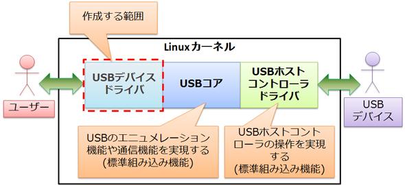 LinuxカーネルのUSBアーキテクチャ構造
