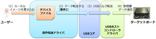 デバイスファイルによるデータ転送