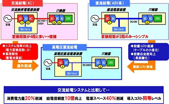 20120207NTTF_HVDC_590px.jpg