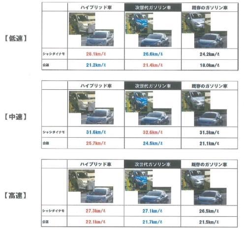実燃費の比較実験結果